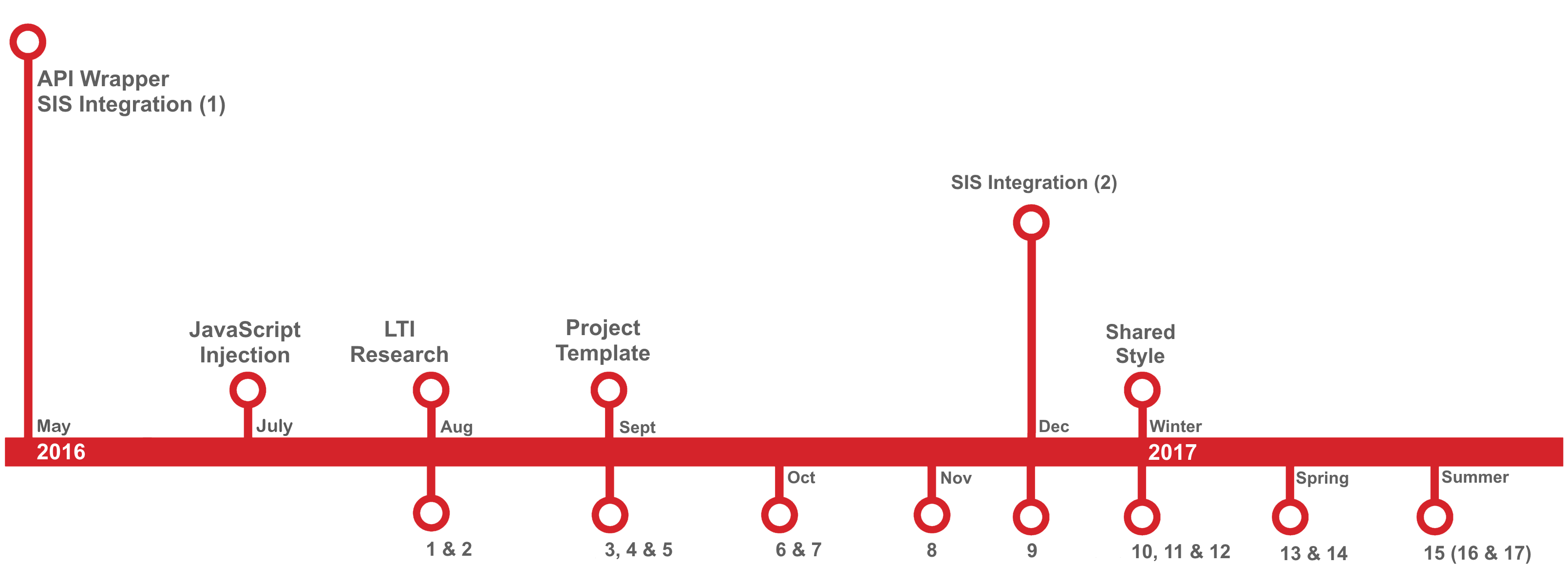 Canvas Implementation Project Timeline